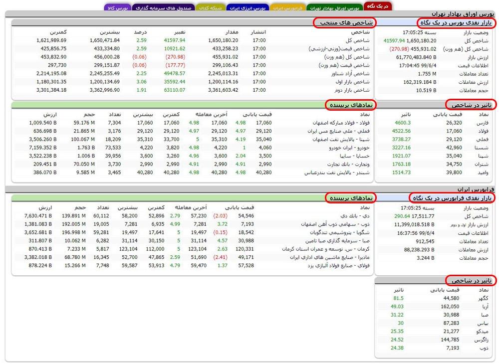 سایت اوراق بهادار تهران Tsetmc.com
